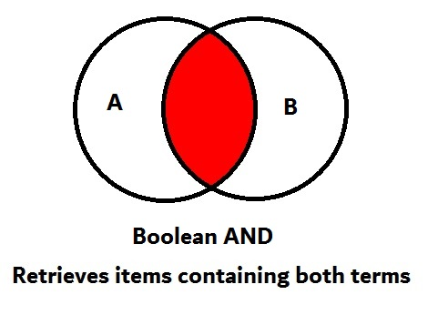 Boolean AND retrieves items containing both terms