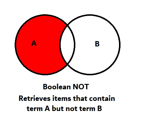 Boolean NOT contains items containing term A but not term B