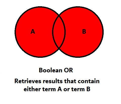 Boolean OR retrieves items containing both term A and term B