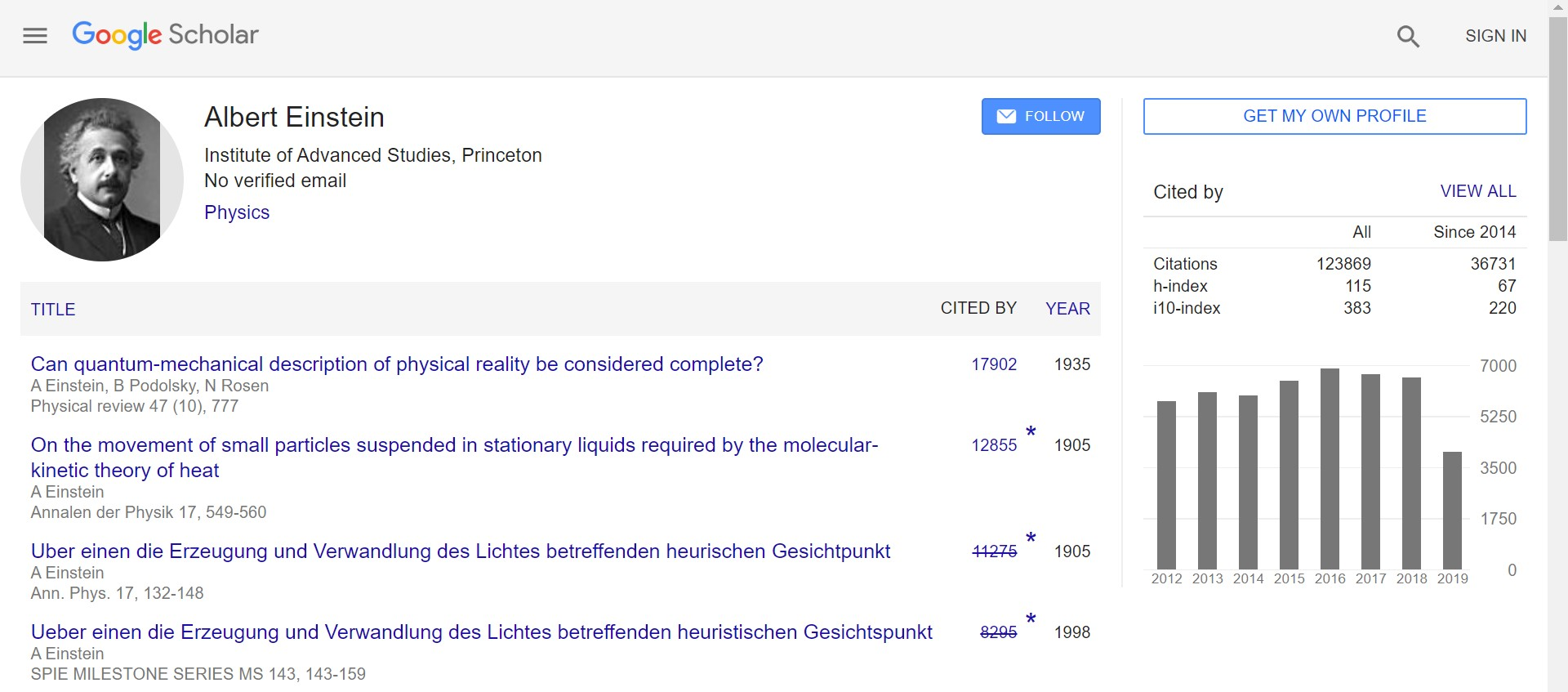 Einstein's Google Scholar Profile